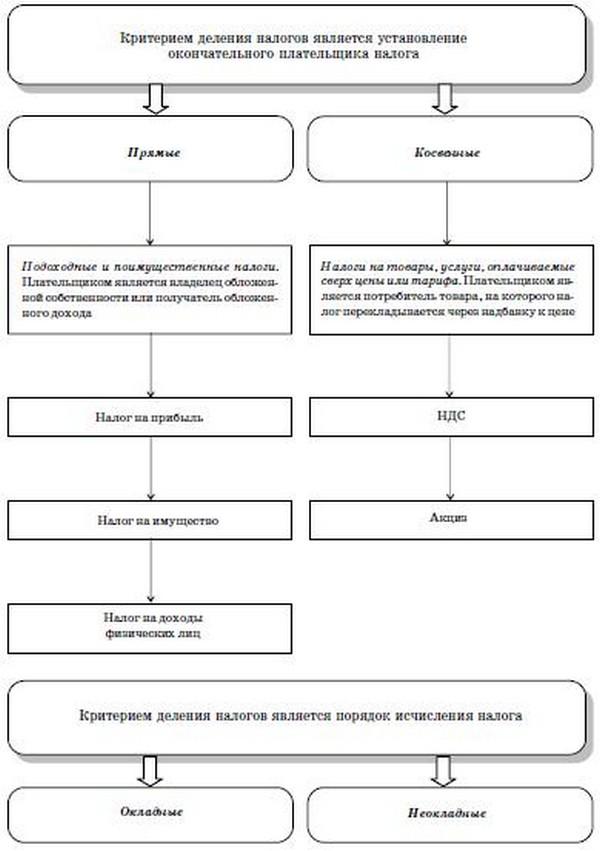 Схема 2.2. Структура налога