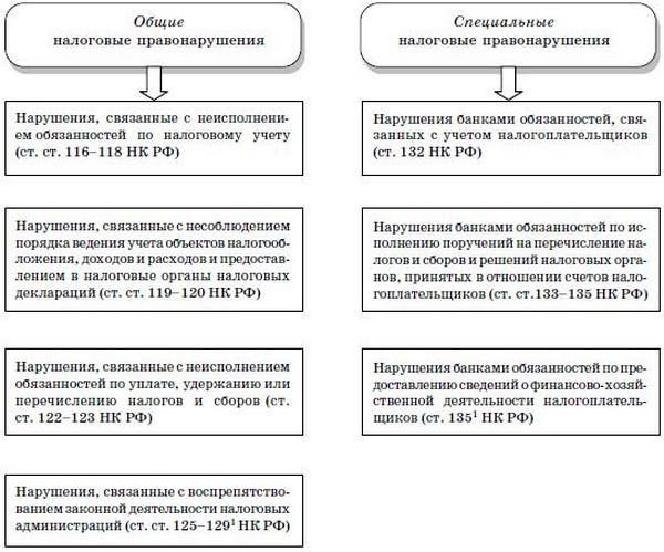 Схема 6.2.