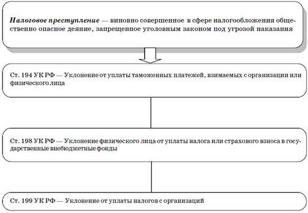 Схема 6.6. Налоговые