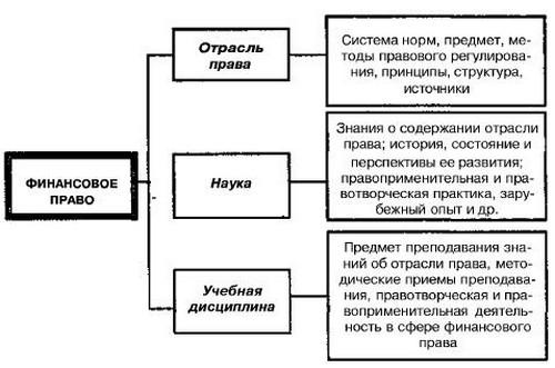 Понятие и система науки финансового права ее методология