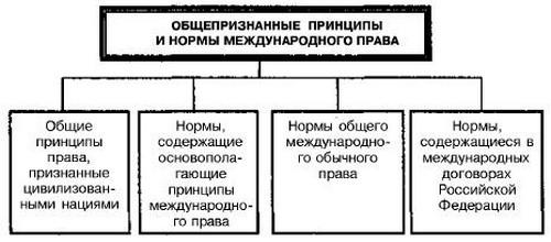 Когда действуеют нормы международное право на территории россии слышал