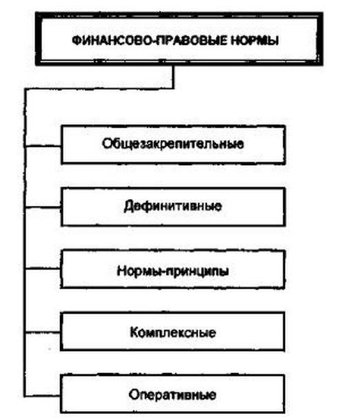 классификация правовых семей современности реферат