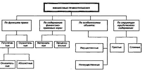 финансовые правоотношения в области публичного кредита