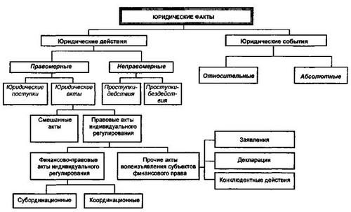 Систематизация юридических