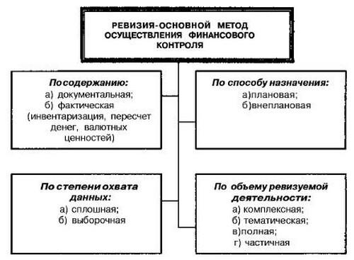 Схема№59. Классификация (виды)