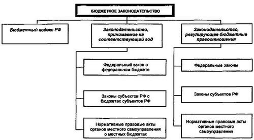 Схема № 62. Система бюджетного