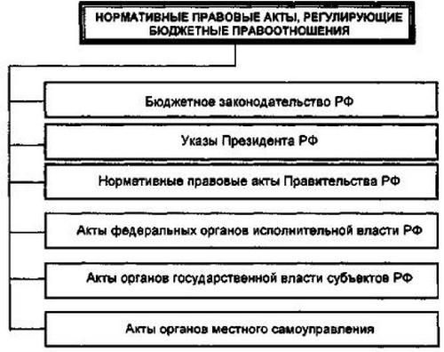 Система нормативных правовых