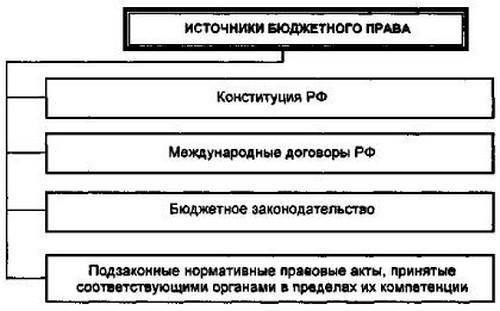 Схема № 64. Система источников