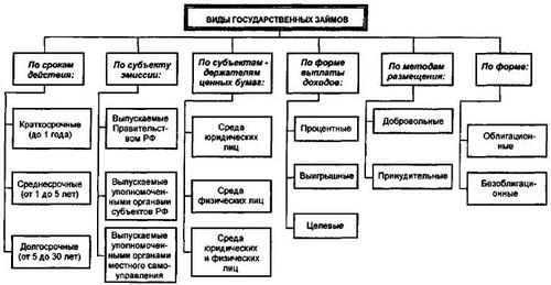 Классификация государственных внутренних займов