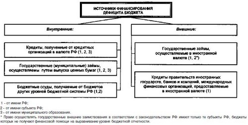 Схема№ 74. Классификация