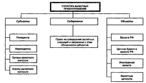 Схема № 92. Структура валютных