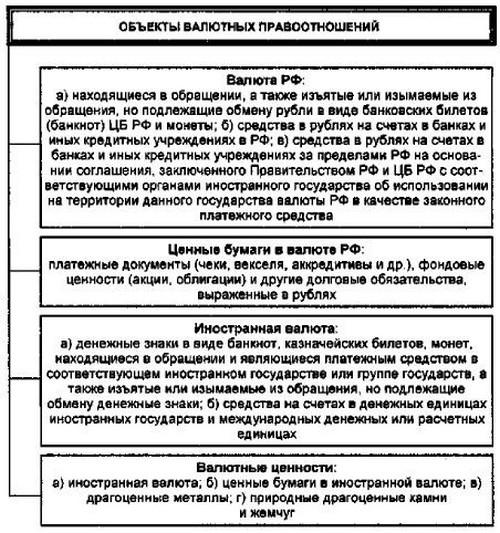 Схема № 99. Объекты валютных