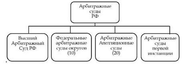 Закон об арбитражных судах гарант