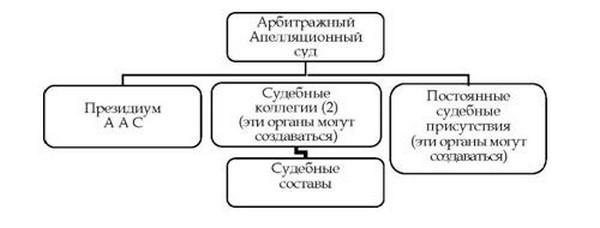 Услуги представителя в арбитражном суде стоимость