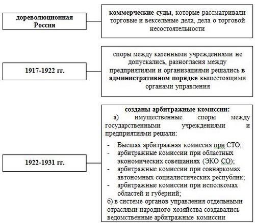 Арбитражные апелляционные суды города москвы