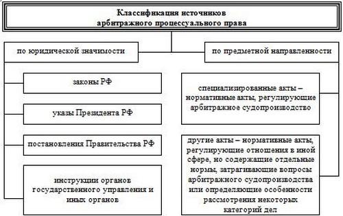 Обжалование постановлений по делам об административных правонарушениях