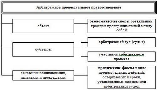 Право понятие, признаки, виды, функции, принципы Принципы права понятие и виды схема