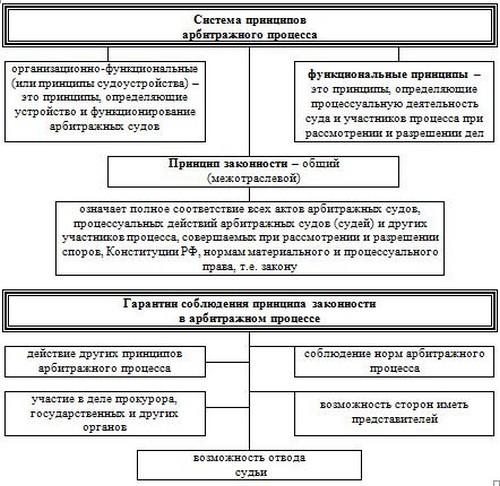 Схема 3.1 Система принципов
