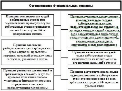 Схема 3.2