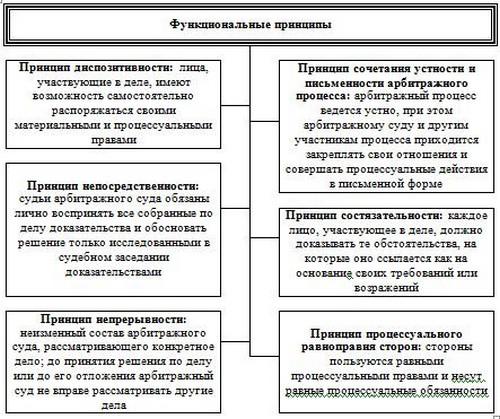 плато Классификация принципов арбитражного процесса ответит