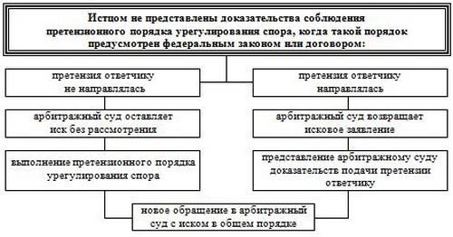 сроки претензионного порядка урегулирования споров
