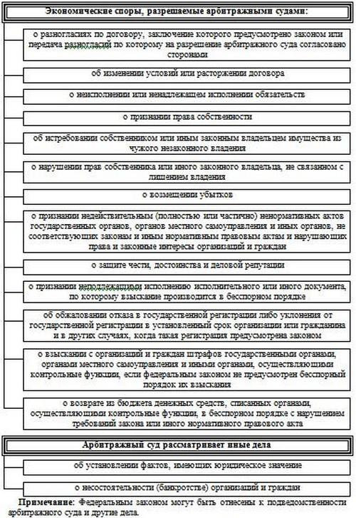 Схема 5.2 Подведомственность