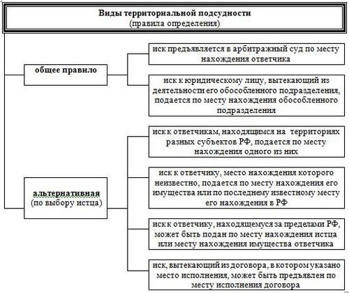 Компетенция арбитражных судов рф 2019- 2019