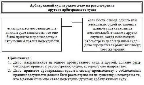 Арбитражный суд схемы