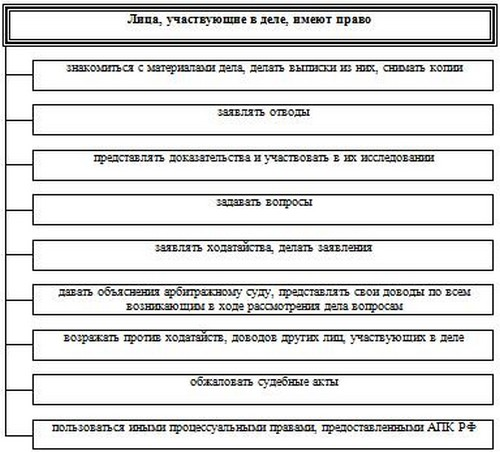 участвующие состав и обязанности.шпаргалка лиц. права деле. лица, в