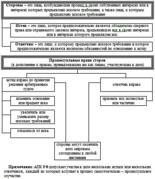 Схема 6.4 Стороны в