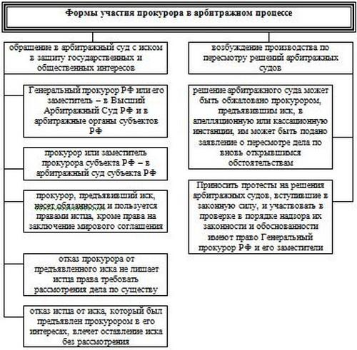 Как видно из рисунка, во главе прокурорской системы россии стоит генеральная прокуратура рф