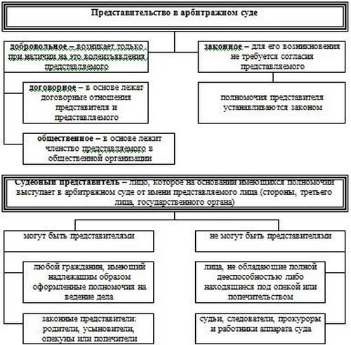 представительство в арбитражном суде и правовое положение представителей нескольких