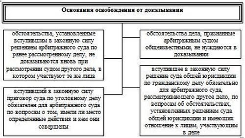 Картотека арбитражных дел высший арбитражный суд