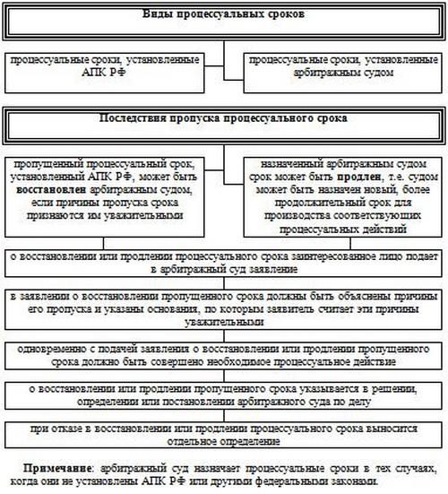 Схема 10.1 Понятие и виды
