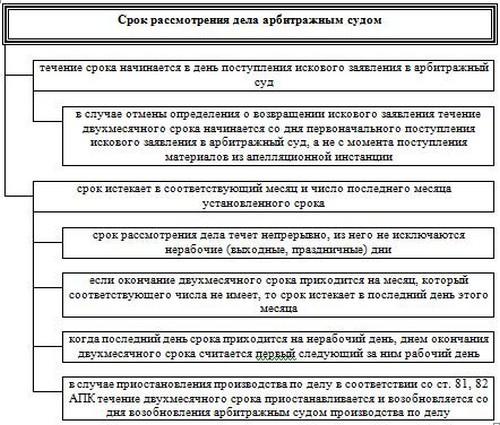 Система арбитражный судов рф 2014
