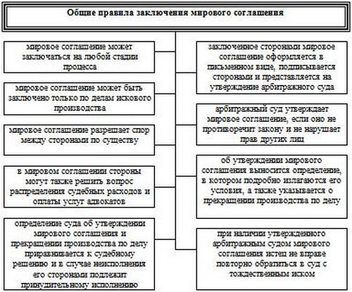 Арбитражные суды рф презентация