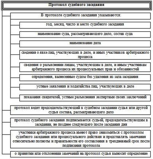 Рассмотрение отдельных категорий дел в арбитражном суде