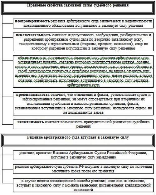 ВС РФ запретил делить при разводе то, что куплено на