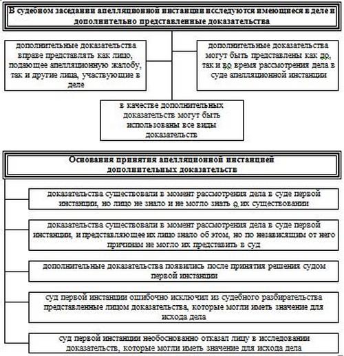 Представительство в арбитражном суде москва
