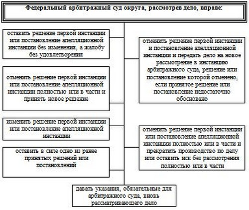Жалоба на судью председателю областного суда
