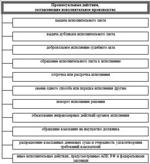 Схема 19.1 Сущность