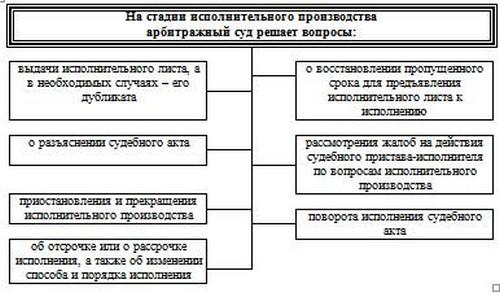Схема 19.5 Полномочия