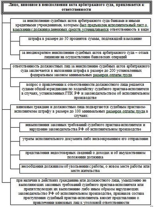 Схема 19.16 Ответственность за