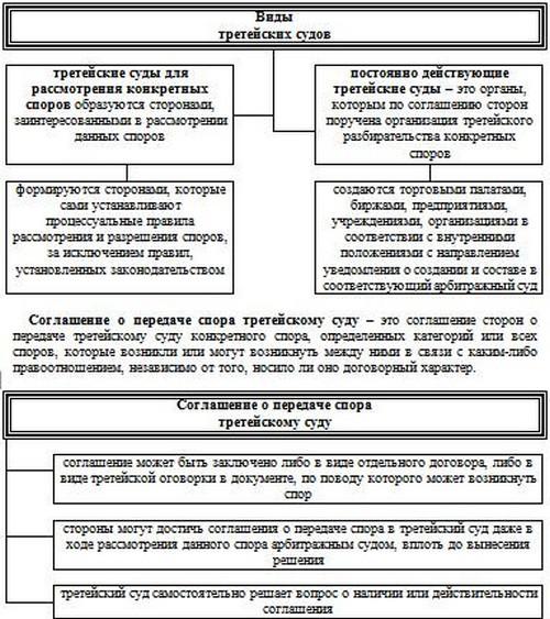 Схема 20.1 Сущность