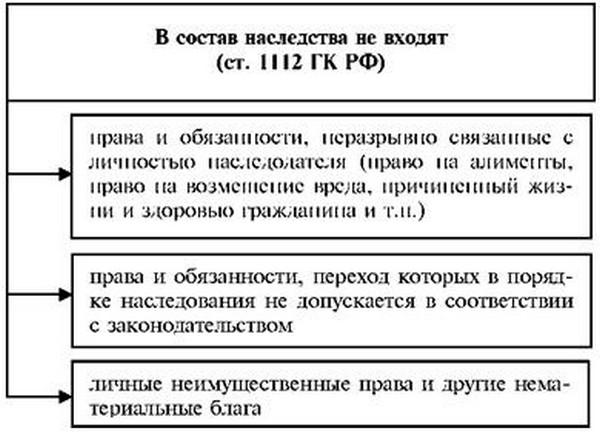 Статья гк рф 1112