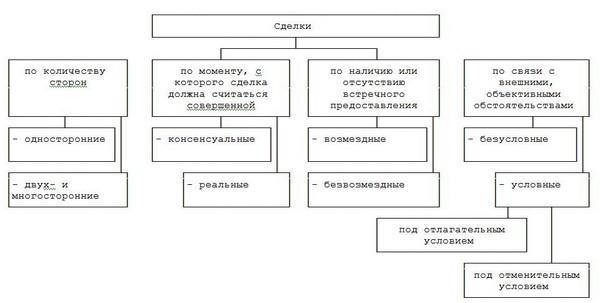 Схема 2. Классификация сделок