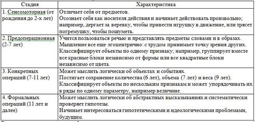 Психосексуальные стадии по фрейду таблица