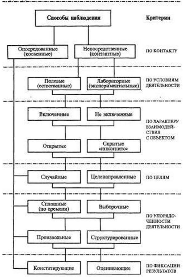 Структурная схема способов