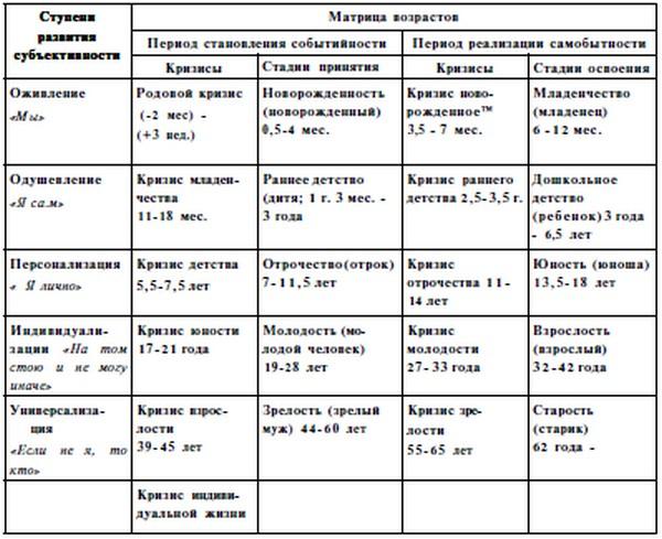 Схема периодизации развития в