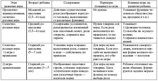 Этапы развития игры по эльконину